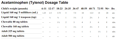 Benadryl Dosage Chart By Weight Resources Jackson Ms Childrens Medical Group