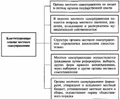 Российская и советская система местного самоуправления курсовая  Курсовая работа принцип разделения властей bestreferatru