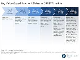 Aca Timeline Chart Key Value Based Payment Dates In Dsrip Timeline The