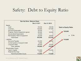Ratios In Balance Sheet Lesson 13 Balance Sheet And Key Financial Ratios