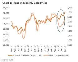 Gold Price Chart Moneycontrol Yellow Metal And Rupee The Curious Case Of Higher Gold