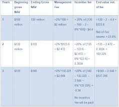 Hedge Fund Fee Structure High Water Mark And Hurdle Rate Finance