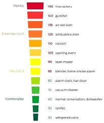 Dishwasher Dba Rating Dishwasher Decibels Chart Decibel