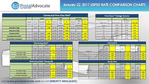 Usps Postage Rates Chart 2017 January 2017 Usps Rate Change Comparison Guide