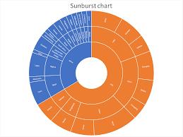 Sunburst Chart In Excel How To Create A Sunburst Chart