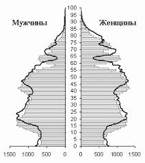 Реферат Демографическая ситуация в РФ com Банк  Тысяч человек