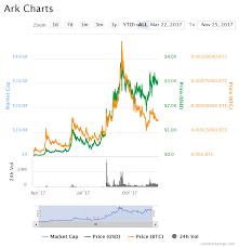 Ark Chart Crypto Review Ark Shane T Medium