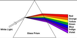 What Is Prism What Is Prism Explain With Diagram Brainly In