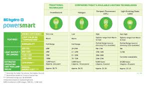 Lumen Output Comparison Chart Our Lighting Comparison Chart Can Help You