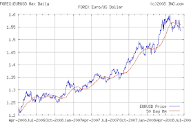 Euro Vs Dollar Historical Chart Euros Vs Dollars Chart Pay Prudential Online