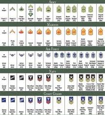Armed Services Ranks Chart 59 Logical Military Ranks Insignia Charts