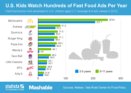 fast food obesity chart.  Chart Infographic US Kids Watch Hundreds Of Fast Food Ads Per Year  Statista  Download Chart For Obesity T