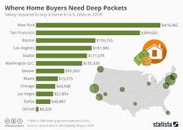 Chart Where Home Buyers Need Deep Pockets Statista