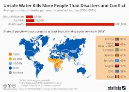 Conflict Chart Chart Unsafe Water Kills More People Than Disasters And