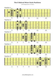 All The Guitar Scales Chart Guitar Scales Chart Lead Guitar Scales Chart Got A Few