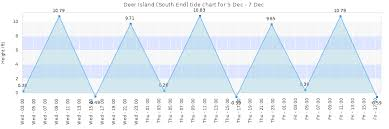 Winthrop Tide Chart Deer Island South End Tide Times Tides Forecast Fishing