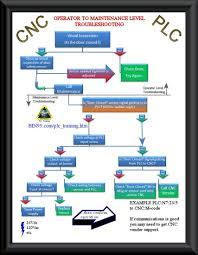 Cnc Maintenance Plc Troubleshooting Flowchart