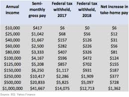 Federal Withholding Chart The Internal Revenue Service Is Out With New Withholding