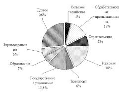 Курсовая работа Рынок труда и рабочей силы Рассмотрим структуру предложения рабочей силы в России в 2005 году рисунок 3