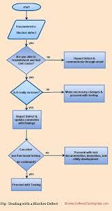 Defect Management Process Flow Chart 3 Strategies For Dealing With A Blocker Defect