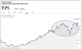 Bond Market Live Chart What Rising Bond Yields Imply For Indian Equity Markets