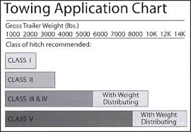 Tractor Trailer Weight Distribution Chart Installing Trailer Hitches Best Auto Parts For Domestic
