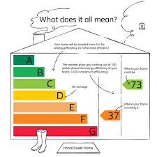 What Does Your Energy Efficiency Rating Actually Mean