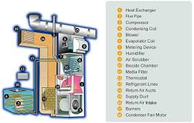 home air conditioning system. itemized image of a central air conditioning system home m