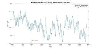 Lake Huron Water Levels Historical Chart Historical Lake Levels Lake Michigan Huron The Climate