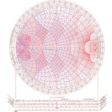 The Smith Chart Pdf Charts W0zzt