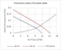 Ftec Chart Ftec 10 Arieltech