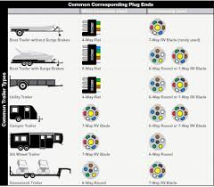 best wiring diagram for 7 blade trailer plug diagrams 5 wire light 5 wire round trailer plug diagram best wiring diagram for 7 blade trailer plug diagrams 5 wire light connector 6 incredible in
