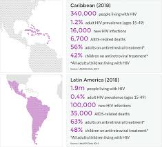 Std Fact Chart Se 38 Answers Hiv And Aids In Latin America The Caribbean Regional