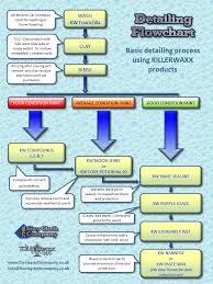 Car Wash Flow Chart Ccc Wash Routine Car Detailing Car