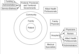 stakeholders in healthcare overview of the major stakeholders in the canadian health care