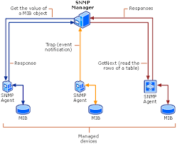 What Is Snmp Snmp Basic Itknowledgebasenote