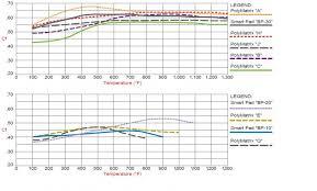 Hawk Pads Chart Bimmerforums The Ultimate Bmw Forum