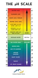 Ph Level Chart For Urine Seed For Salt And Alkali Soils Great Basin Seed Native Seed