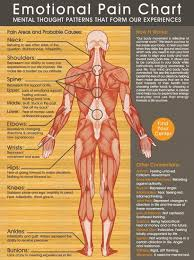 Feelings Buried Alive Never Die Chart Shocking Graphic The Effects Of Negative Emotions On Your