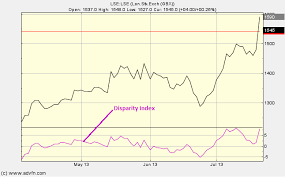 London Stock Exchange Index Chart Disparity Index