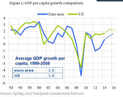 Gdp Growth Rate Comparison Chart Is Europe Outperforming The Us World Economic Forum