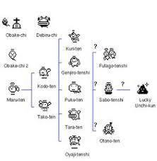 Tamagotchi Mini Growth Chart 30 Best Futures Project Tamagotchi Images Virtual Pet