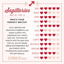 Thorough Sagittarius Horoscope Compatibility Free Astrology