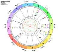 Whitney Houston Astrology Birth Chart Planet Aspects