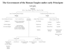 58 Expository Roman Republic Vs Roman Empire Chart