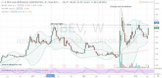 Nbev Stock Chart Why New Age Beverages Stock Is Much More Attractive Now