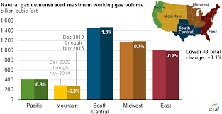 Natural Gas Storage Chart High Production Low Prices Mean Little Change In Natural