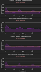 Dps Charts 7 2 5 Demonic Choatic Onslaught Chaos Cleave
