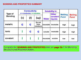 BONDING, STRUCTURES & PROPERTIES PROPERTIES. After completing this ...