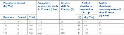 Fertigation Compatibility Chart Soil Fertility Part Iii Properties And Management Of